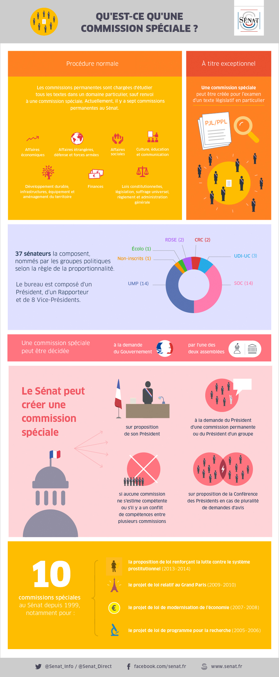 Infographie_Commission_Speciale